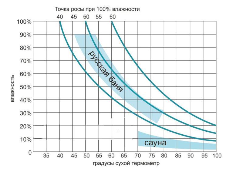 Температура в бане в парилке - правильная и опасная температура