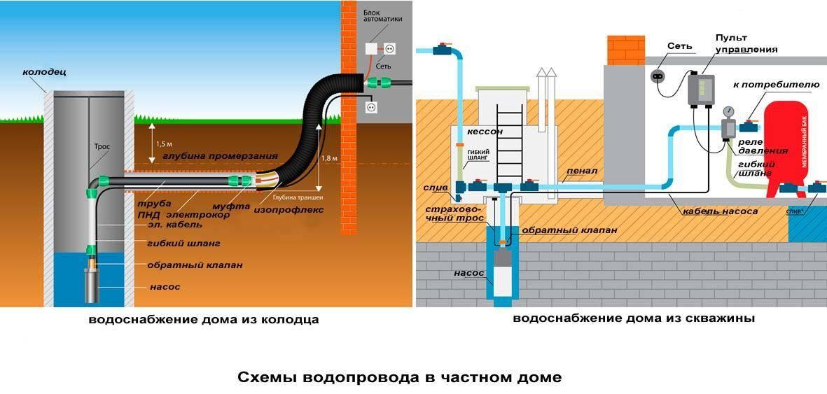 Водоснабжение бани своими руками: водопровод зимой без отопления на даче, как сделать и провести воду из дома