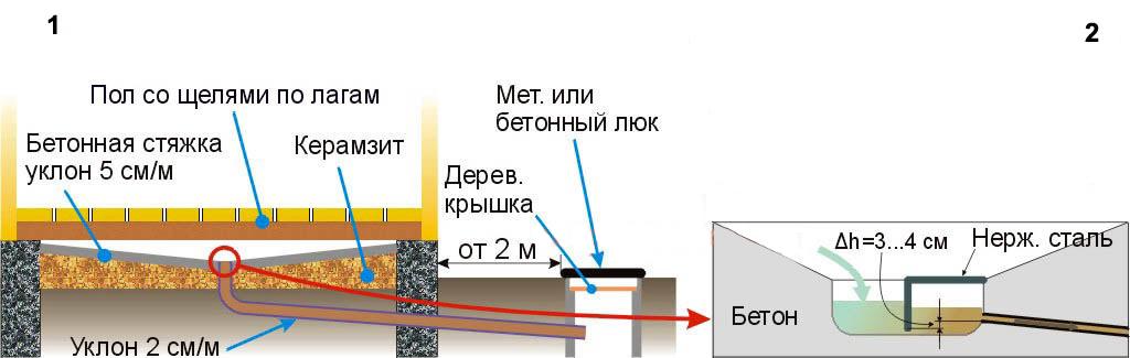 Как сделать слив в бане на винтовых сваях: устройство пола и отвод воды