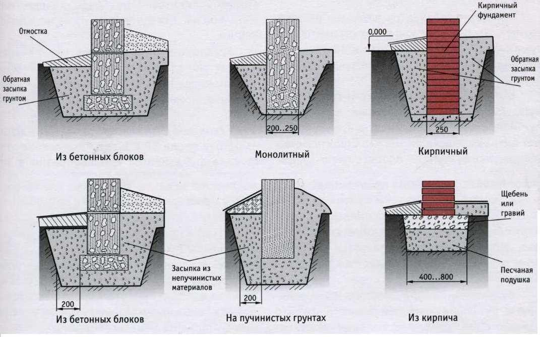 Виды фундаментов - как подобрать тип и рассчитать количество материалов