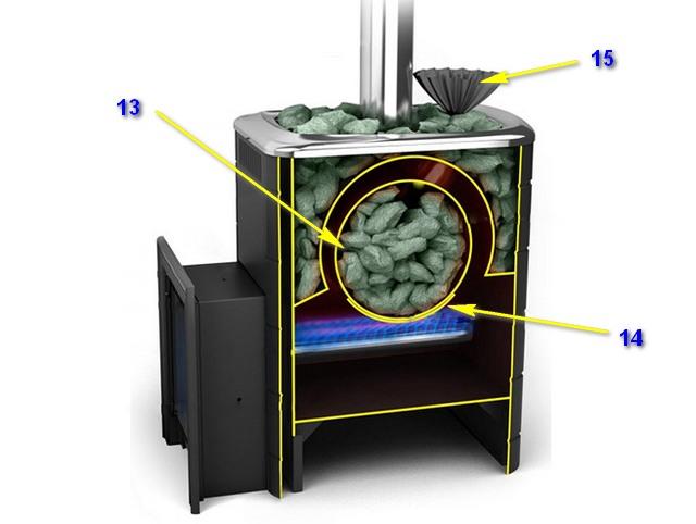 Газовая печь для сауны: каменка без дыма и копоти, какие бывают, как выбрать, плюсы и минусы