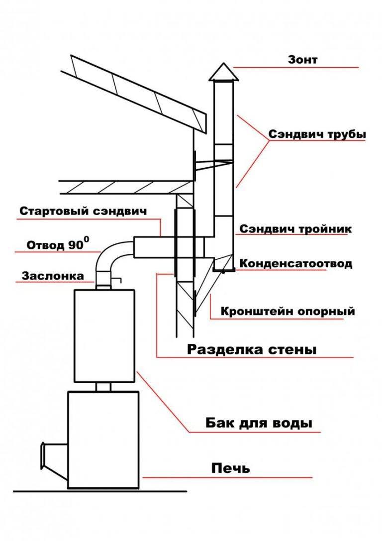 Дымоход для бани: устройство и установка