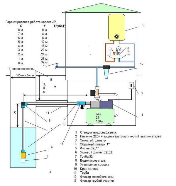 Как выбрать насосную станцию для дачи? Обращаем внимание на основные моменты