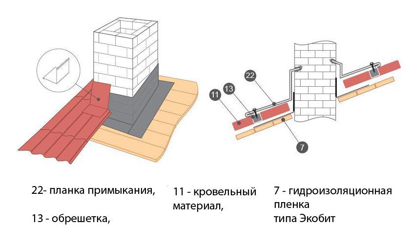 Как сделать отверстие в металлочерепице под трубу. как вывести дымоход через крышу из металлочерепицы