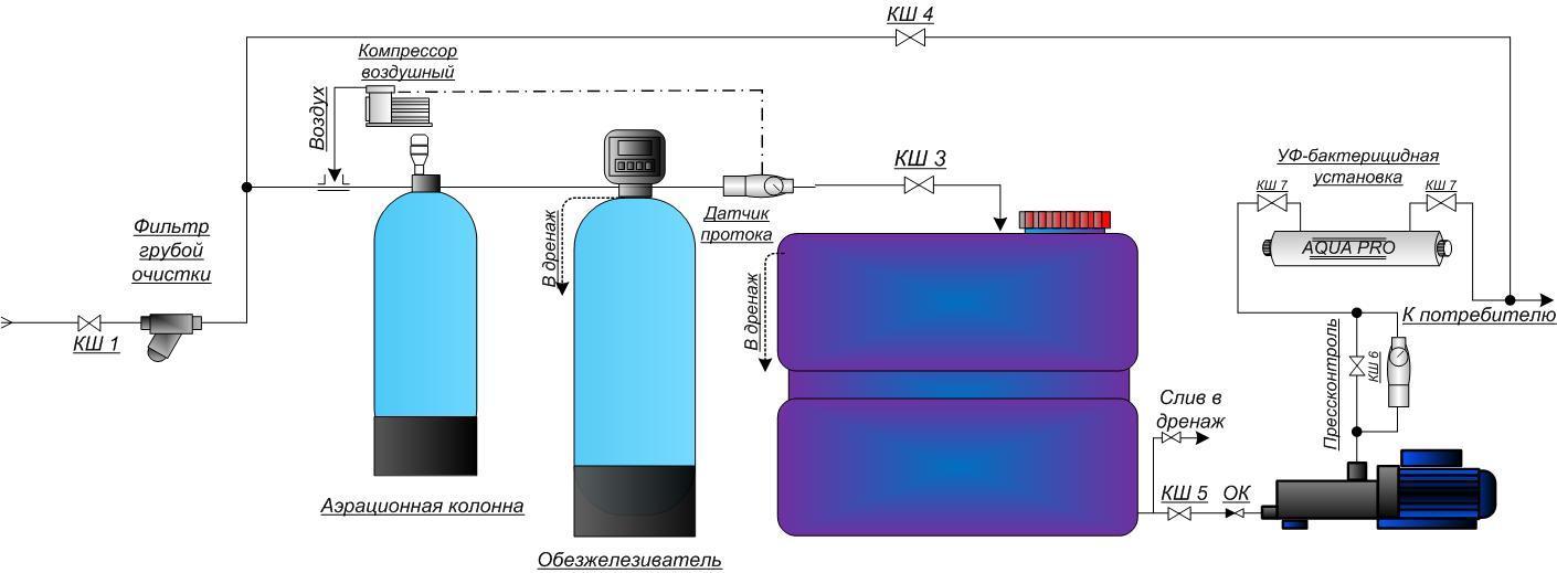 Все про расширительный бак для водоснабжения: зачем нужен, как работает, как его подобрать?