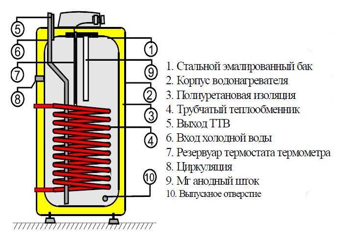 Бойлер косвенного нагрева – устройство и принцип работы   грейпей