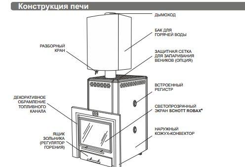 Калькулятор расчета тепловой мощности печи для бани - с пояснениями