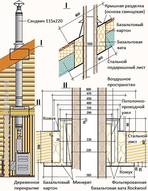 Чем лучше отделать стену за печкой в доме