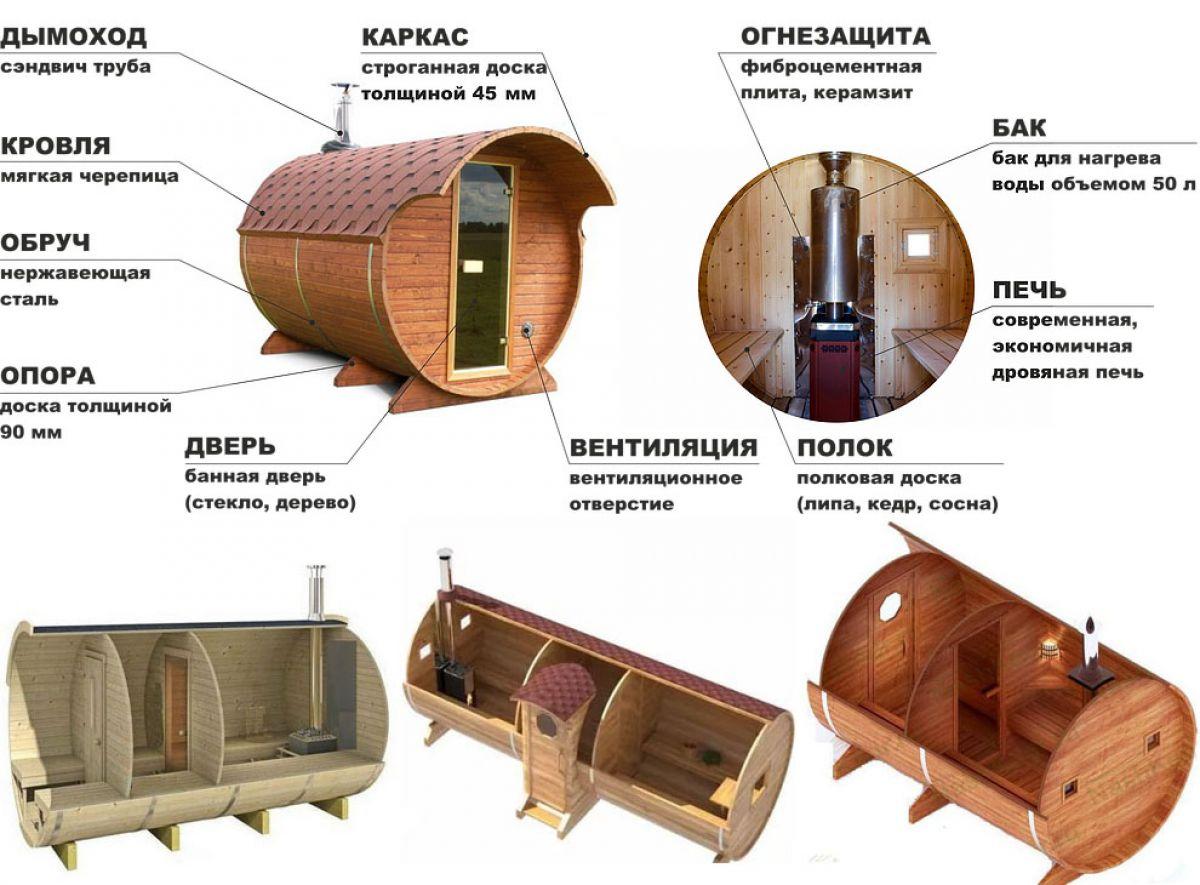 Баня-бочка: достоинства, материалы, виды, инструкция по самостоятельной сборке