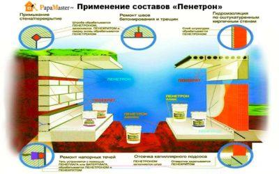 ☔️ проникающая гидроизоляция для бетона: обзор производителей