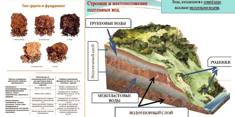 Анализ грунта под фундамент: когда требуется и в каких целях, особенности и полевые исследования
