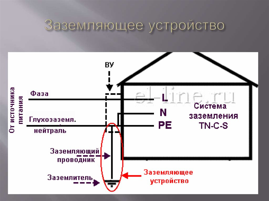 Контур заземления, его устройство, расчет и схема