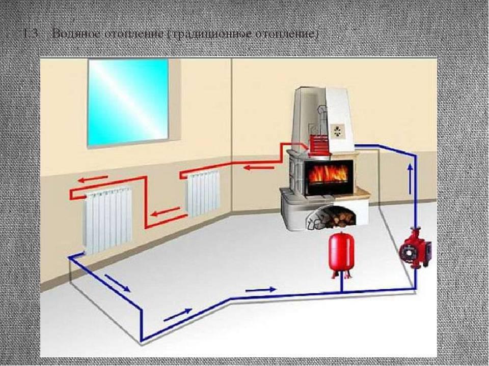 Отопление бани: варианты и их достоинства и недостаки