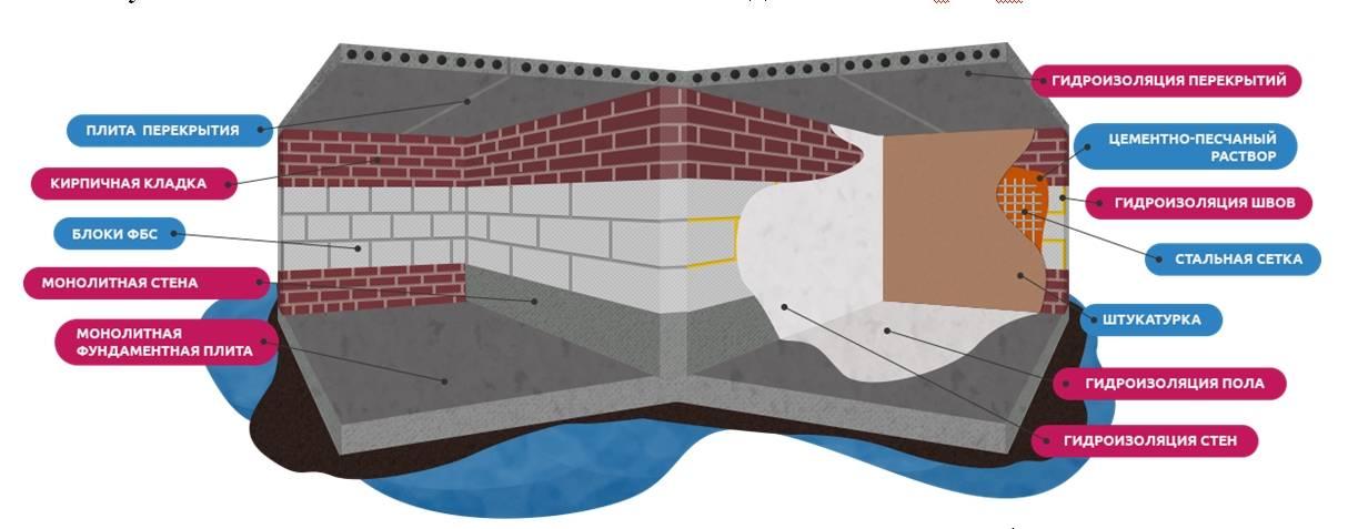 Гидроизоляция бани, выбор и монтаж материалов