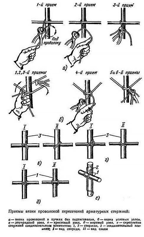 Как правильно вязать арматуру при заливке ленточного фундамента