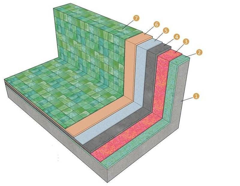 Гидроизоляция бетонного бассейна и его герметизация