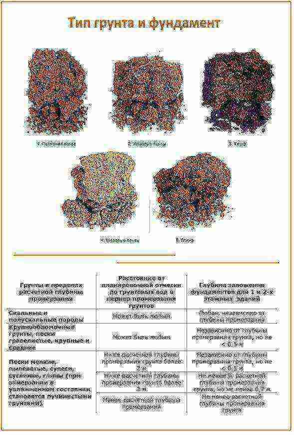 Грунты основания и фундаменты: характеристики и виды грунтов, как определить вид грунта