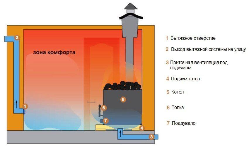 Вентиляция в бане своими руками: схема и пошаговое руководство