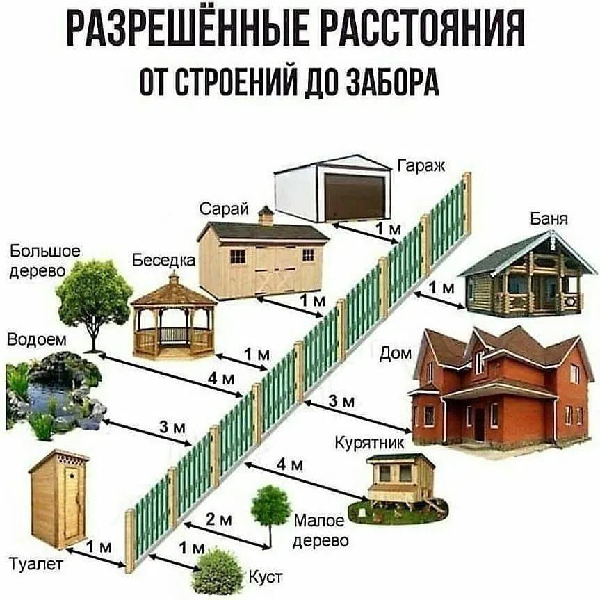Сколько метров от забора можно строить баню