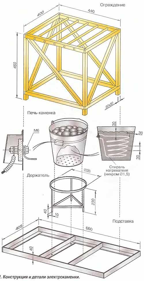 Электрические печи для бани и сауны: устройство, виды, выбор, правила монтажа и эксплуатации