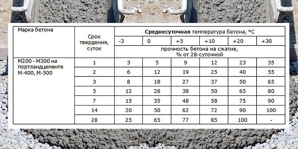 Температура застывания бетона: низкая, минимальная и оптимальная