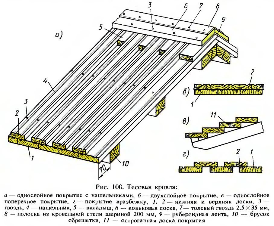 Тесовая крыша — монтируем кровлю из досок по старинке