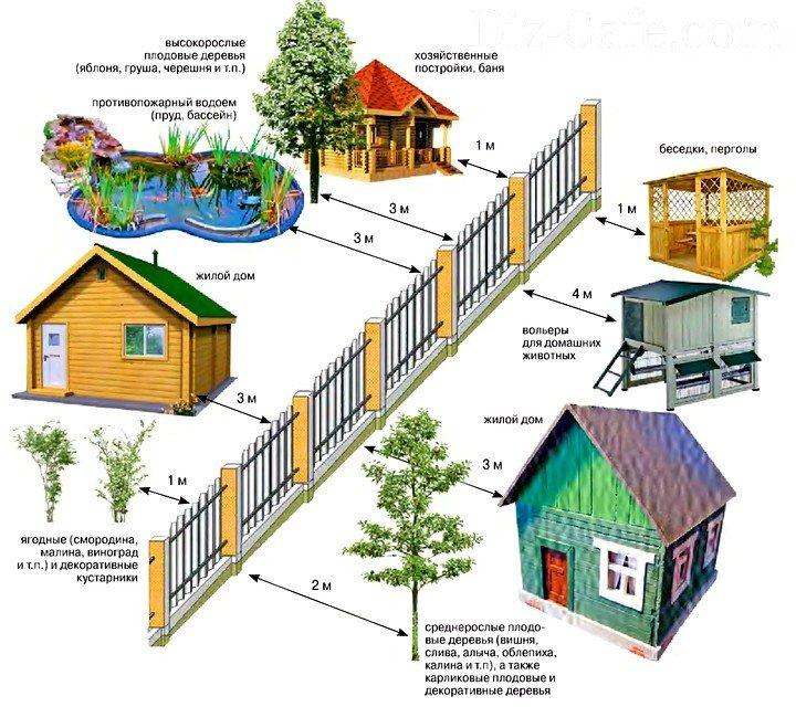 На каком расстоянии от дома можно строить сарай: нормы снип от соседского участка