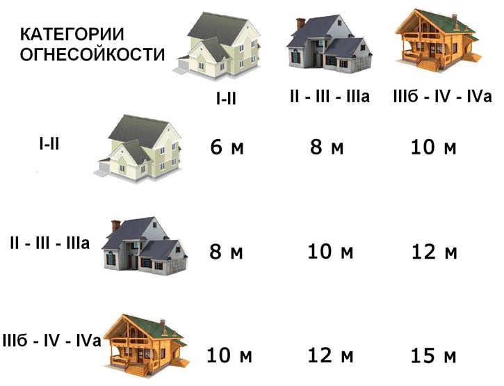 5+ рекомендаций по соблюдению расстояния от бани до дома [+7 фото]
