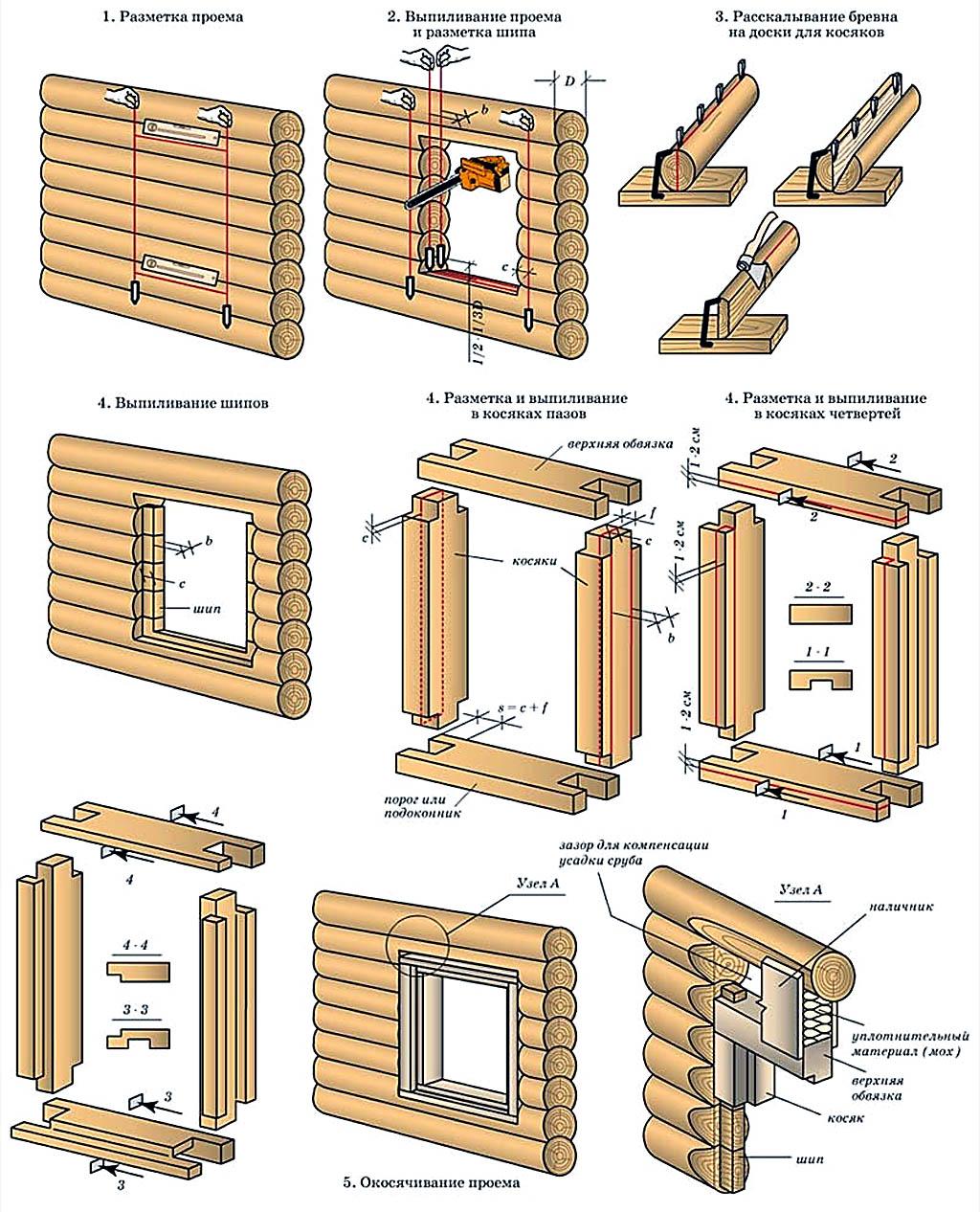 Установка дверей в бане, в том числе из сруба или бруса, инструкция как установить дверь из дерева, стекла, железа