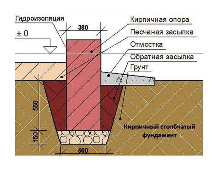 Фундамент для бани из кирпича своими руками