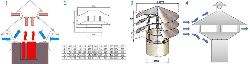 Флюгер на дымоход: виды, устройство, как выбрать, установка и монтаж