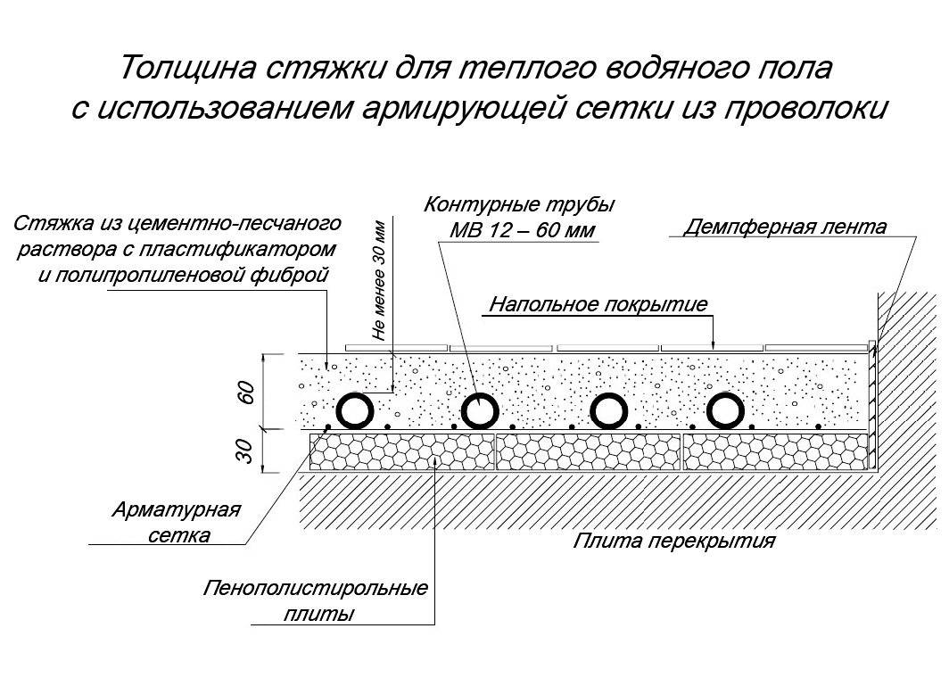 Выбираем теплый водяной пол: плюсы и минусы