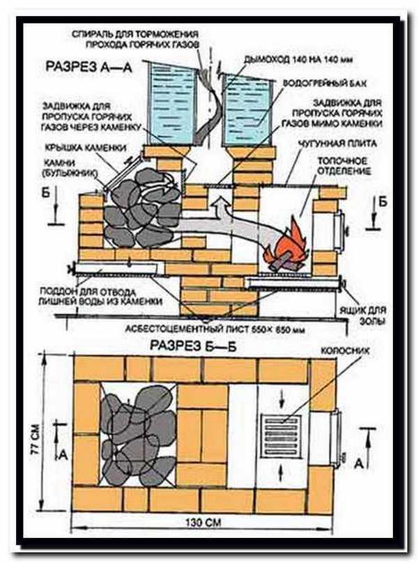 Печь для русской бани – какая она должна быть и как её сделать