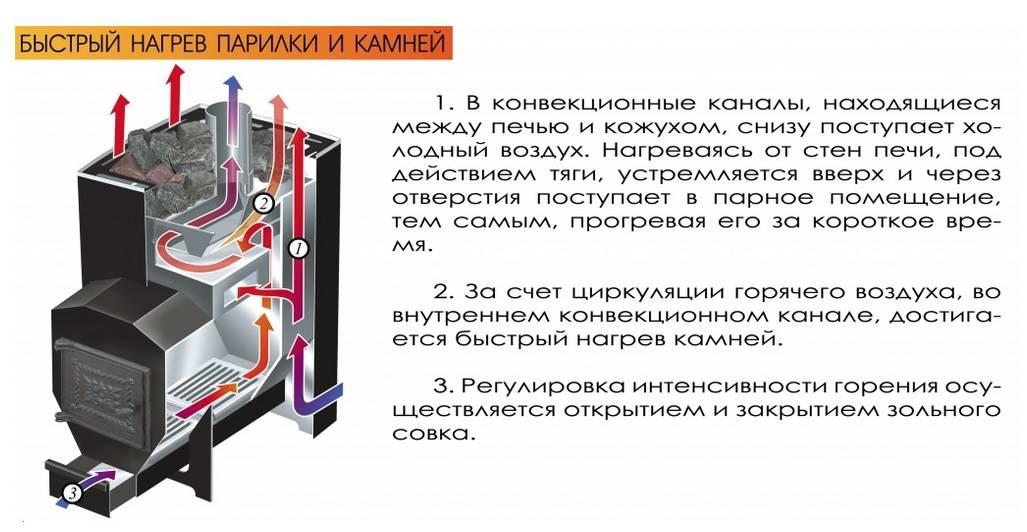 Классификация и принцип работы газовой печи для бани