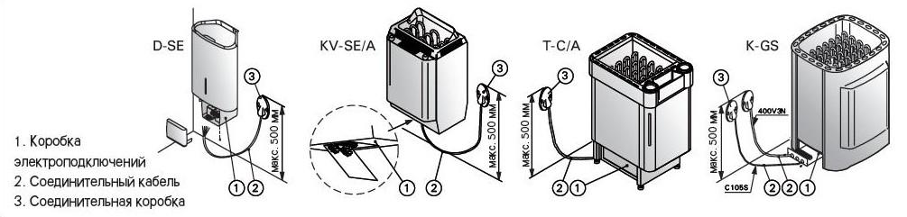 Электрические печи для бань: особенности, плюсы и минусы, критерии выбора