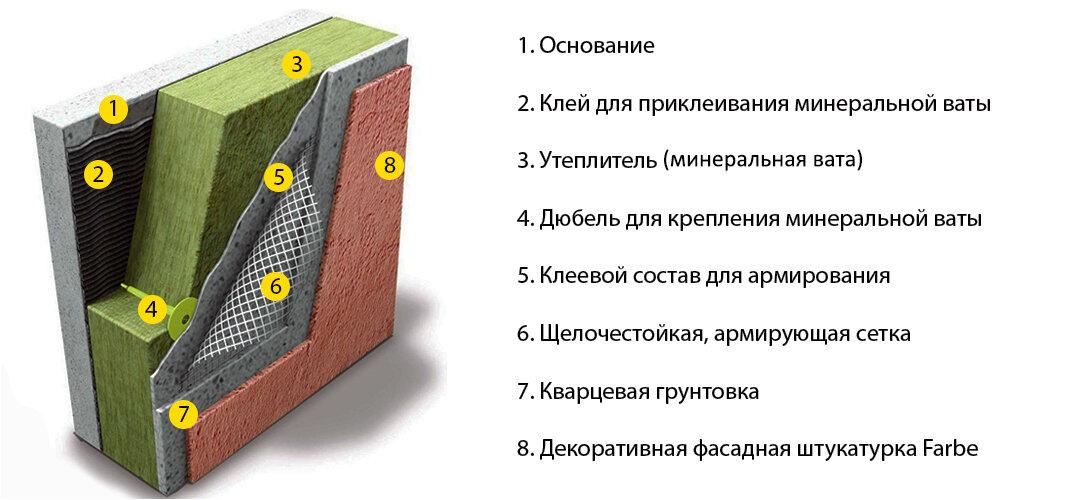Минвата под штукатурку: плотность и виды минваты по составу, преимущества минеральной базальтовой каменной ваты для утепления стен фасада