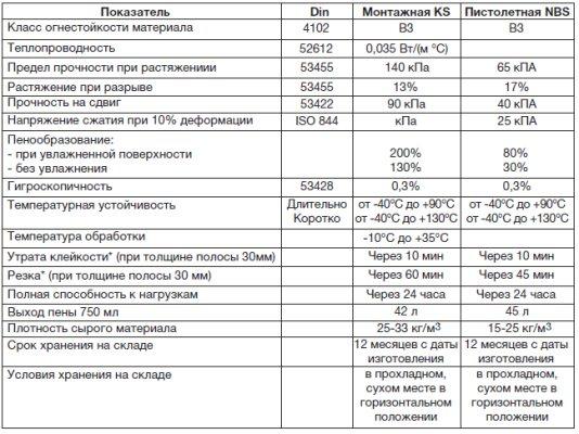 Монтажная пена макрофлекс 750 мл  технические характеристики и особенности - все про гипсокартон