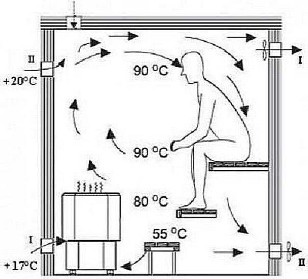 Вентиляция басту в бане: плюсы и минусы + пошаговая инструкция по обустройству