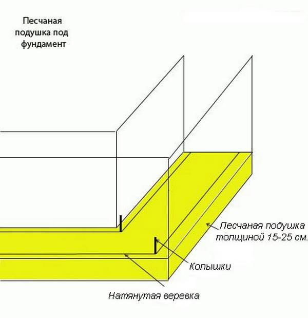 Фундаментные подушки: что это такое и для чего необходимы?