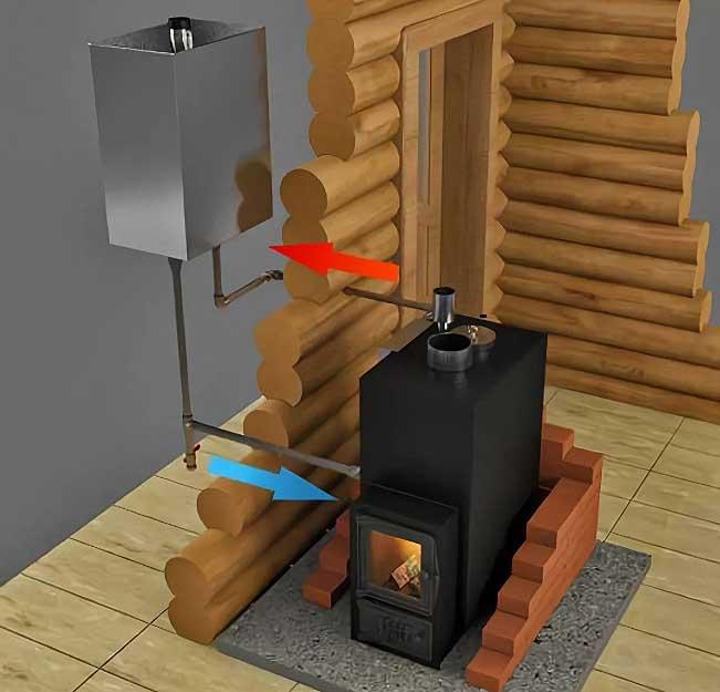 Как выбрать водонагреватель для бани или сауны
