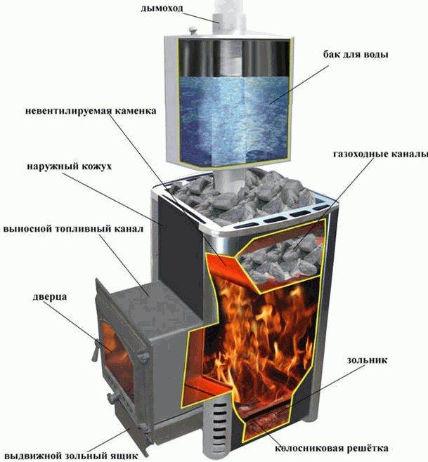 """Отзывы на печь для бани """"вулкан"""" + обзор комплектации и правила установки"""