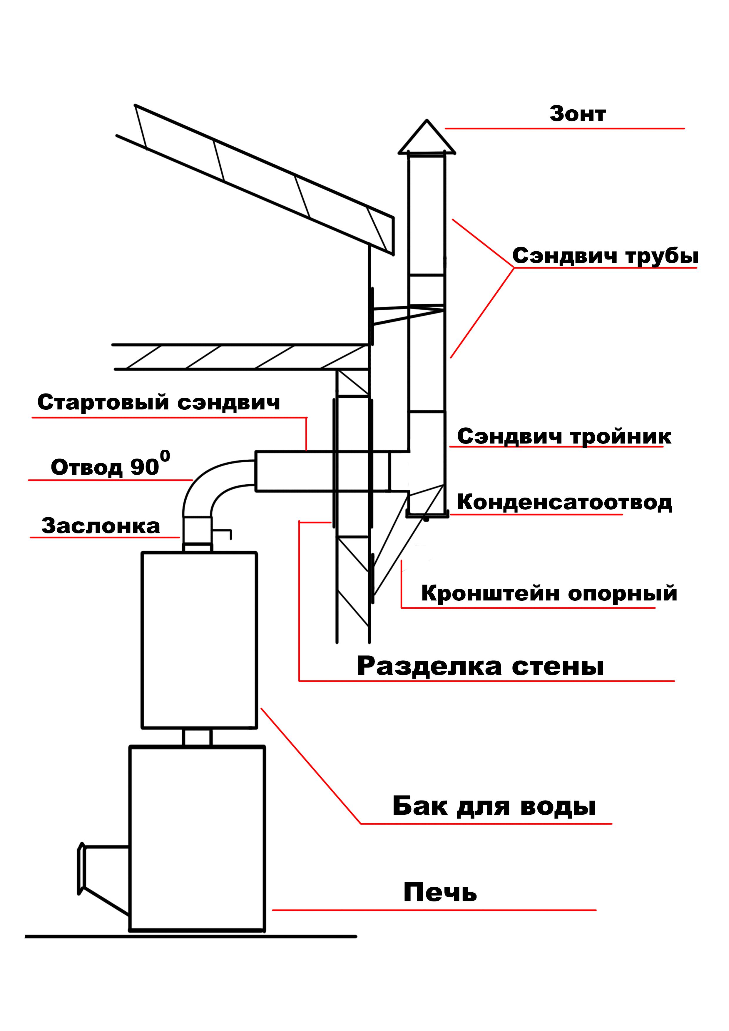Делаем правильное отверстие в кровле под дымоход в бане