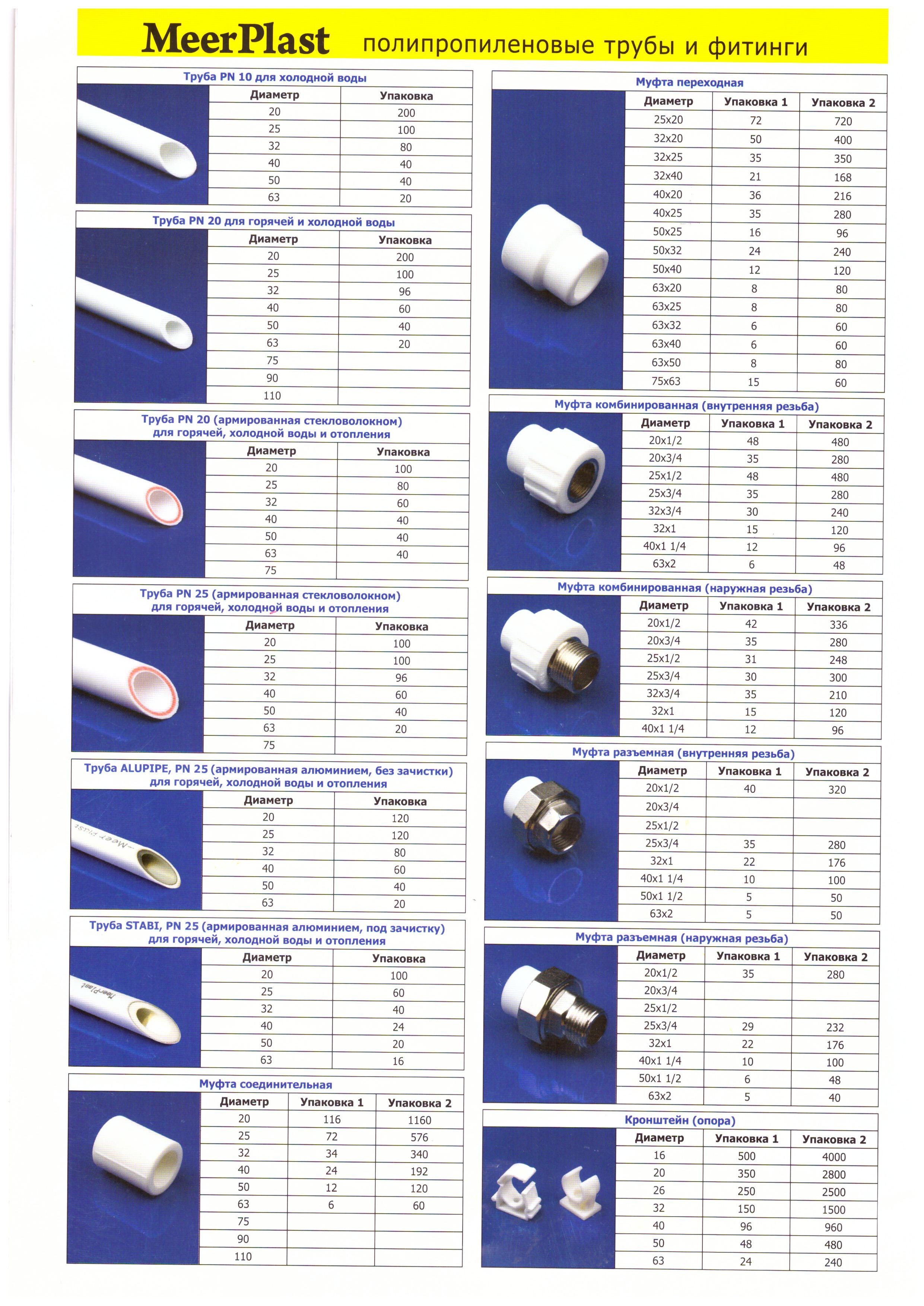 Как выбрать армированные полипропиленовые трубы для отопления?