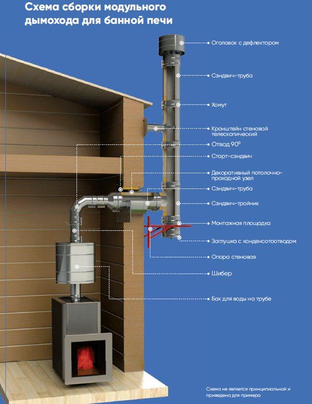 Дымоход для бани своими руками: пошаговое руководство, установка и проход трубы через потолок и крышу