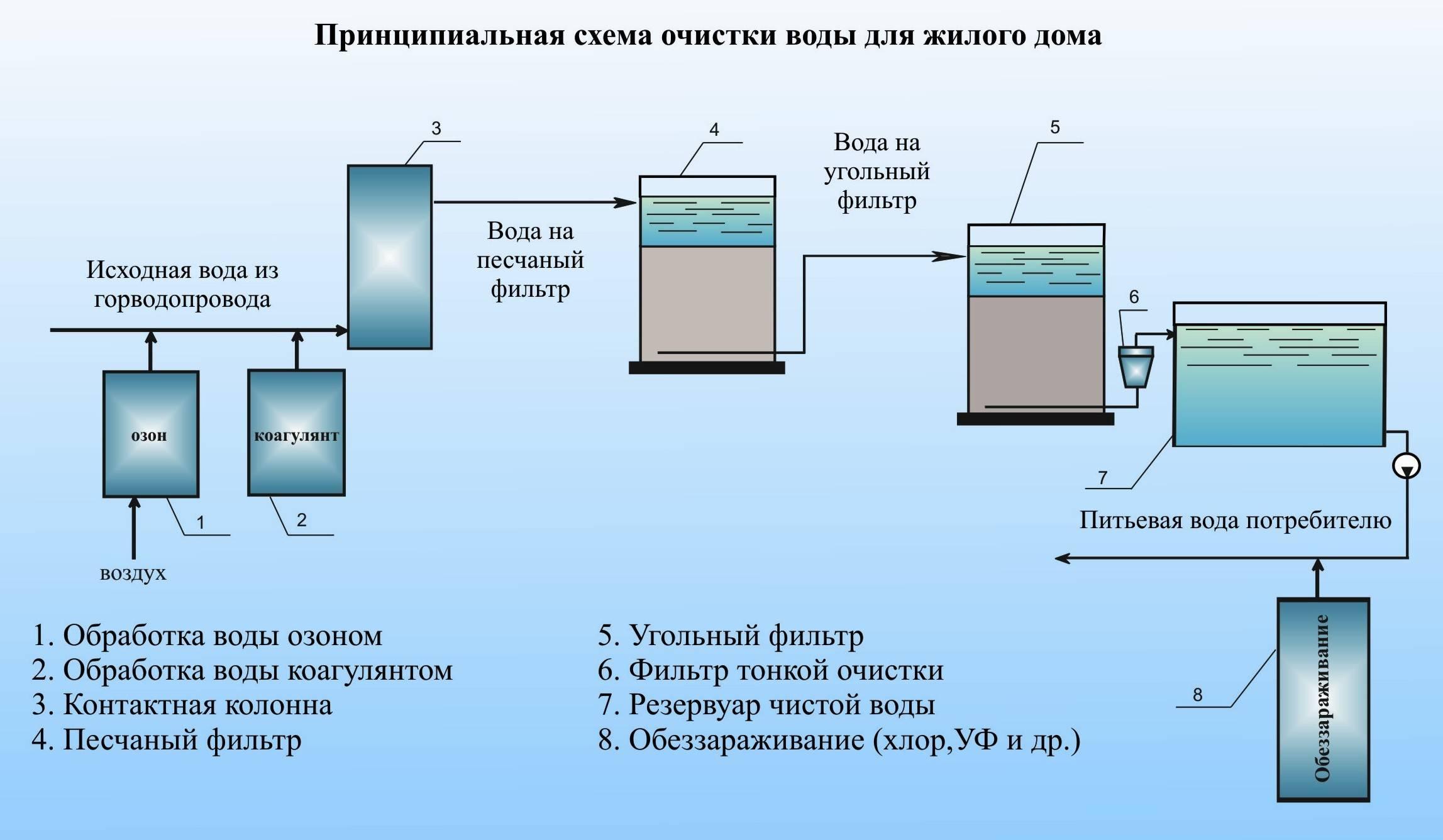 Очистка воды: что это такое, какие нормы по законодательству, существующие методы, как происходит процесс очищения от различных элементов (в т.ч. аммиака, хлора)