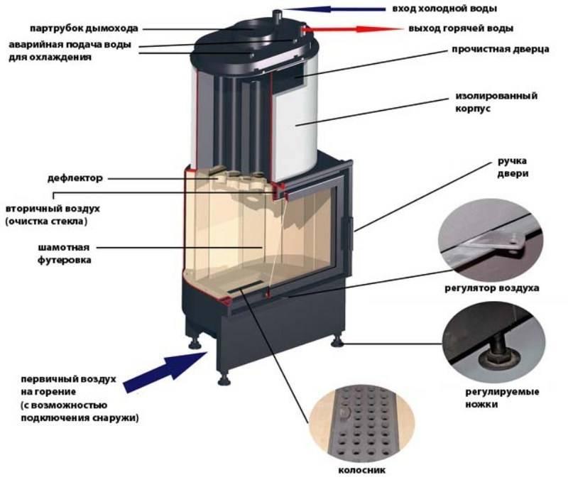 Печь для бани с водяным контуром - виды и устройство