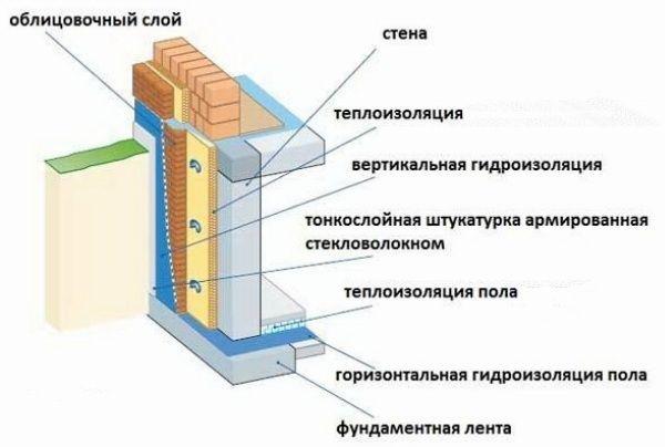Гидроизоляция фундамента - подробное описание применения современных изоляционных материалов (115 фото)