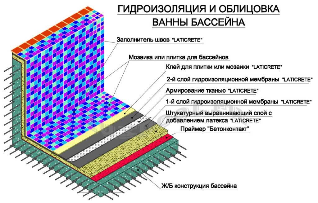 Гидроизоляция бассейна своими руками: материалы, советы, инструкции | housedb.ru