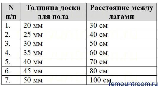 Калькулятор пиломатериалов   онлайн расчет из шт в м³