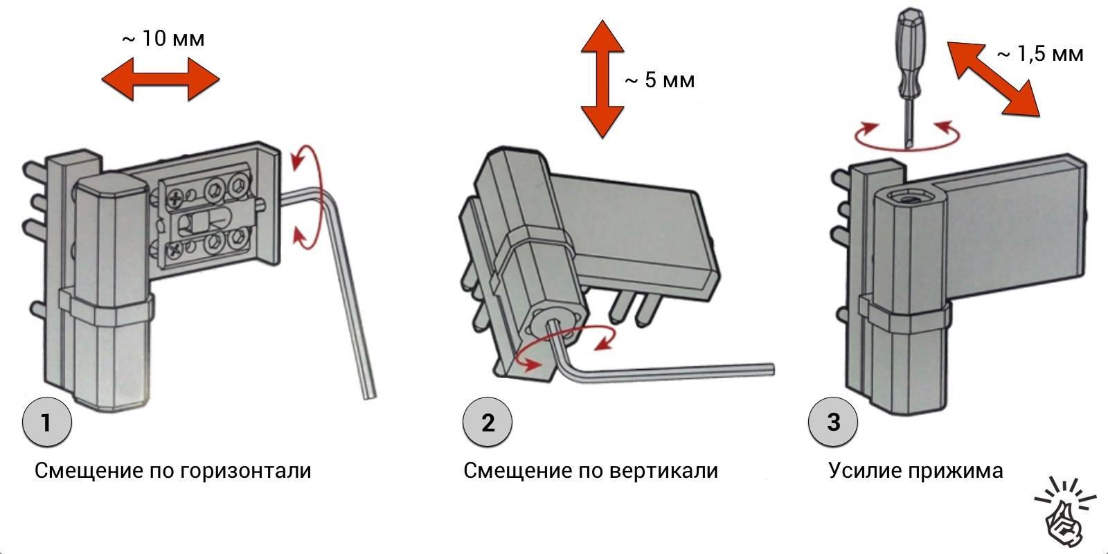 Правильная регулировка пластиковых балконных дверей своими руками